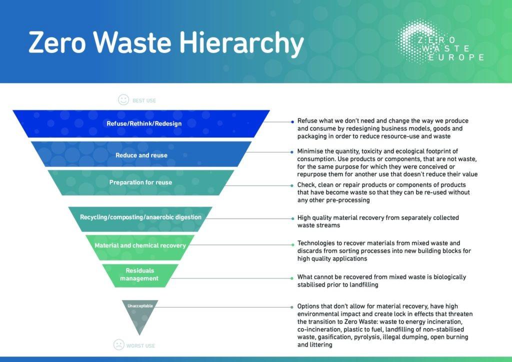 Ierarhia Zero Waste